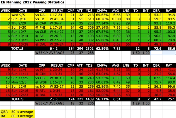 Eli Manning 2012 Passing Stats