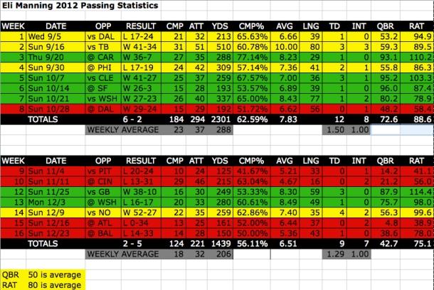 Eli Manning 2012 Passing Stats