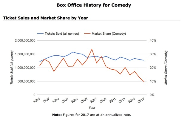 Box Office History for Comedy