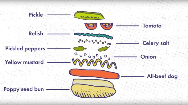 chicago hot dogs ingredients recipe
