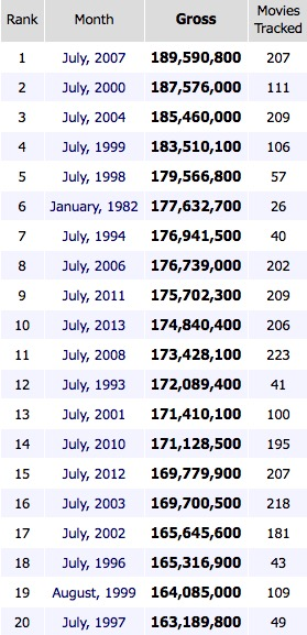 Biggest Aggregated Months All Time Box Office by Tickets Sold