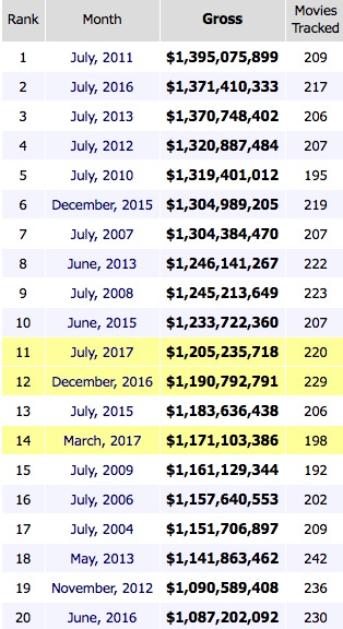 Biggest Aggregated Months All Time Box Office