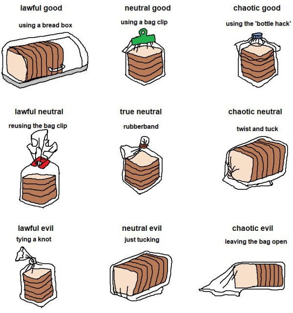 bread-bag-alignment-chart