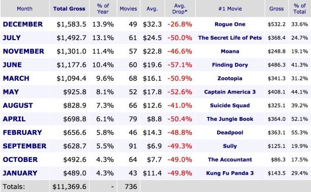 Monthly Box Office Breakdown 2016