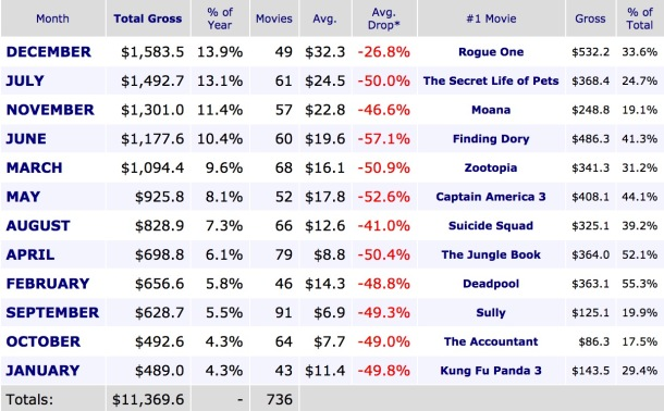 Monthly Box Office Breakdown 2016