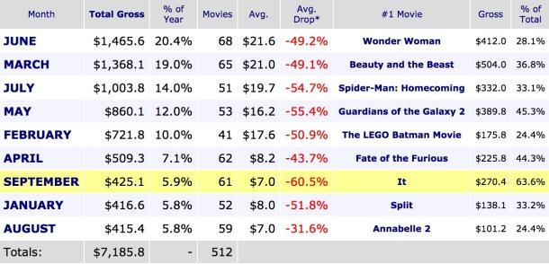 Monthly Box Office Breakdown thru Sept 27 2017