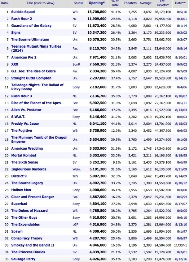 Top August Movie Releases Tickets Sold