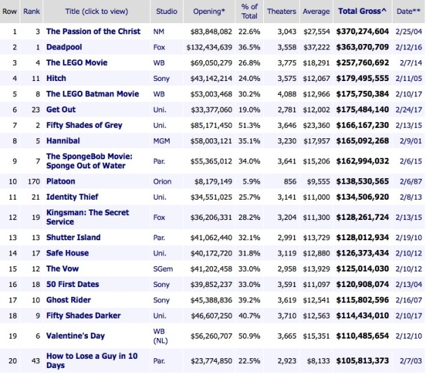 Top February Movie Releases by Actual Gross