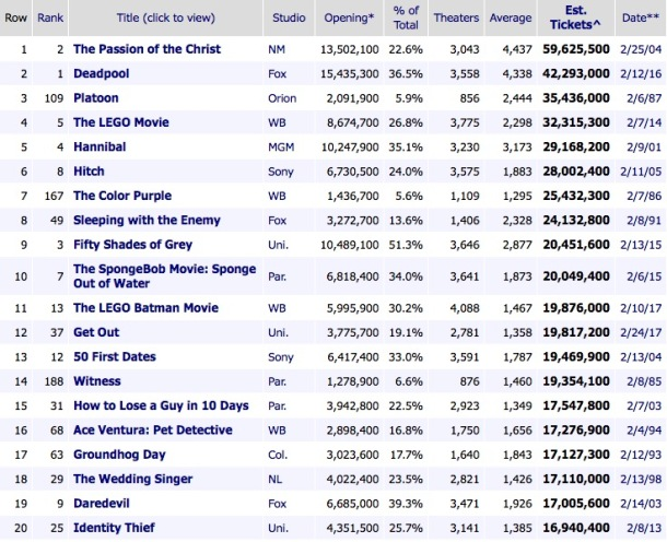 Top February Movie Releases by Tickets Sold