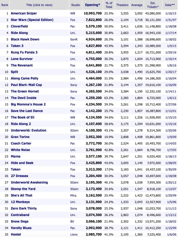 Top January Movie Releases by Tickets Sold
