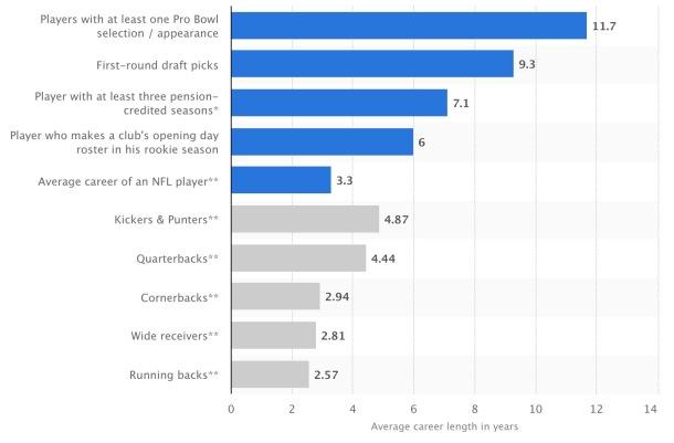 average length nfl career by position statista