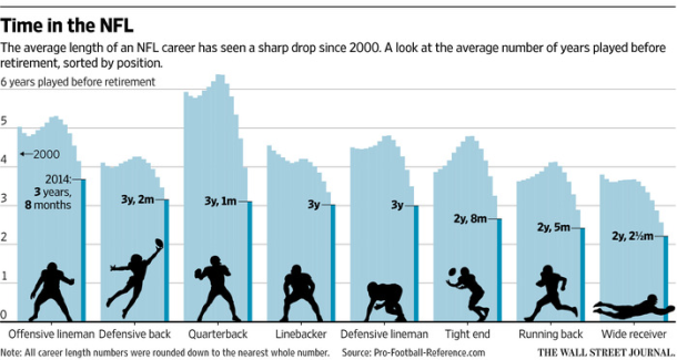 Average Length of NFL Career by Position WSJ PFR