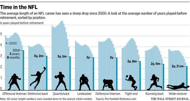 Average Length of NFL Career by Position WSJ PFR