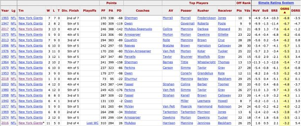 Ranking of the worst NY Giants offenses over the years.