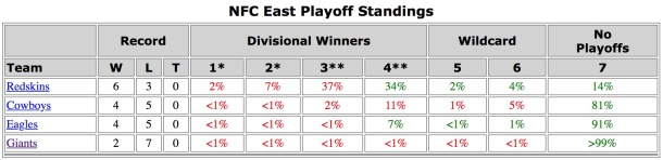 NFC East Playoff Probabilities