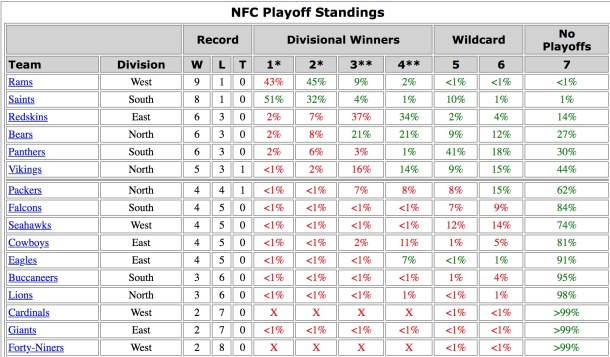 NFC Playoff Probabilities