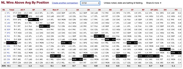 National League Wins Above Average by Position